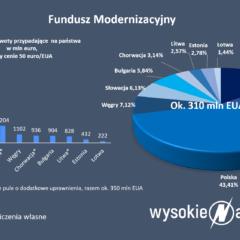 FunduszModernizacyjny2021